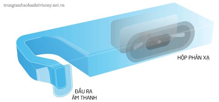 Công nghệ hình ảnh trên Smart tivi Sony 7